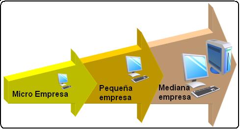 CURSO DE MARKETING Y COMERCIALIZACIÓN PARA PYMES (2/5)
