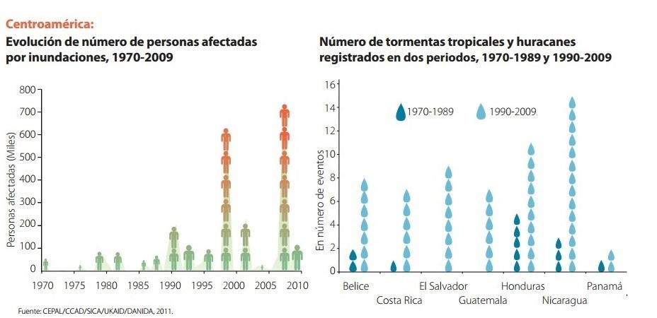 Problemas ambientales en centroam rica causas y efectos for Importancia economica ecologica y ambiental de los viveros forestales