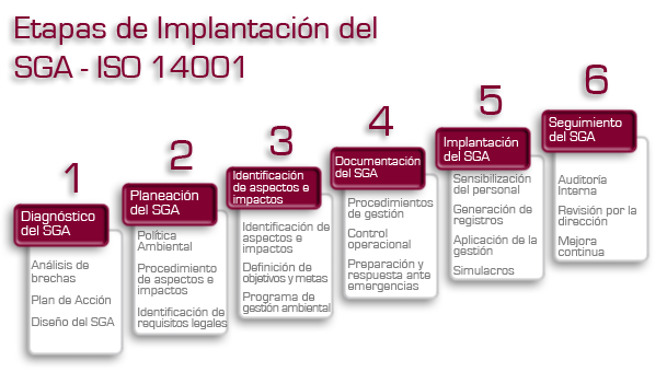 CURSO ON LINE ISO 14001. SISTEMA DE GESTIÓN AMBIENTAL (2/2)