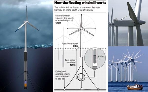 Energía eólica marina, tecnología offshore  (4/5)