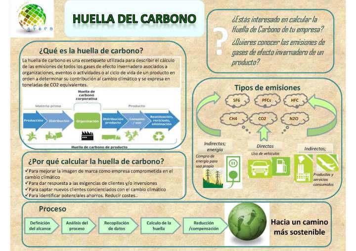 huella_carbono_sfera
