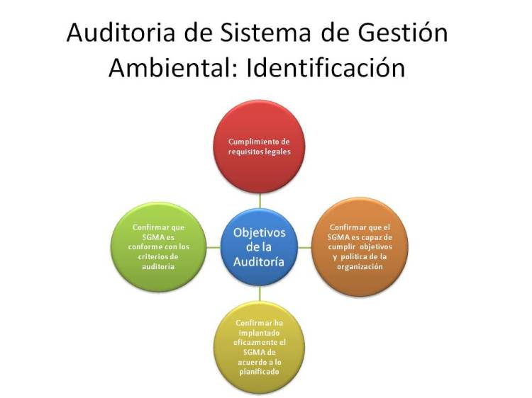 Auditoria de Sistema de Gestión Ambiental
