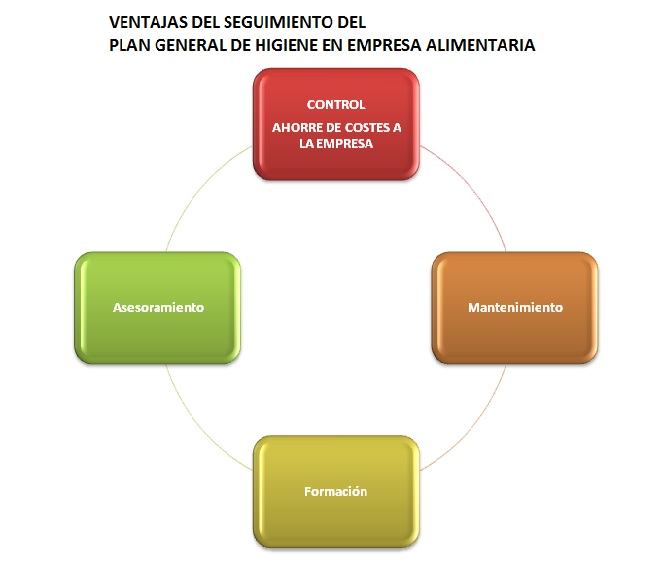PLAN_GENERAL_HIGIENE_seguimiento_SFERA